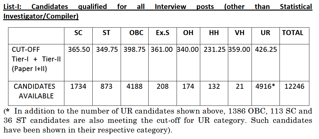 SSC CGL 2019 Result For Interview